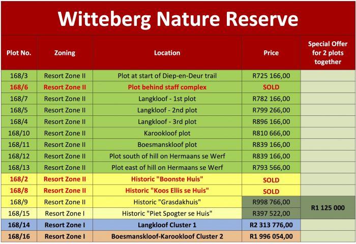 Witteberg Nature Reserve Plot Prices 2018-01-31